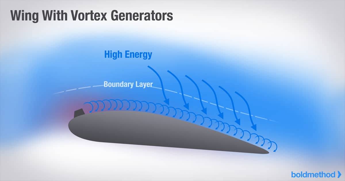 Illustration of the boundary layer mixing from a vortex generator on an airfoil. CREDIT: boldmethod.com